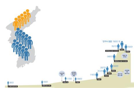[ 기획 ]  역사로 살펴본 한반도 인구 추이