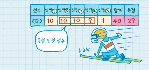 [수학의 발견] 스키 점프의 점수를 공평하게 채점하는 방법은?