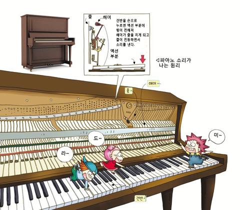 피아노 소리는 어떻게 나죠?